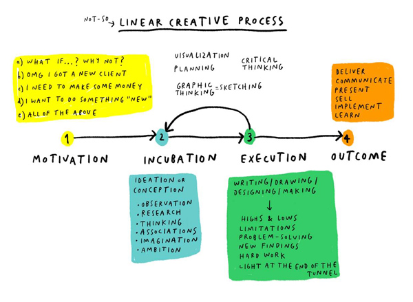 Creative process Mercedes Leon 3