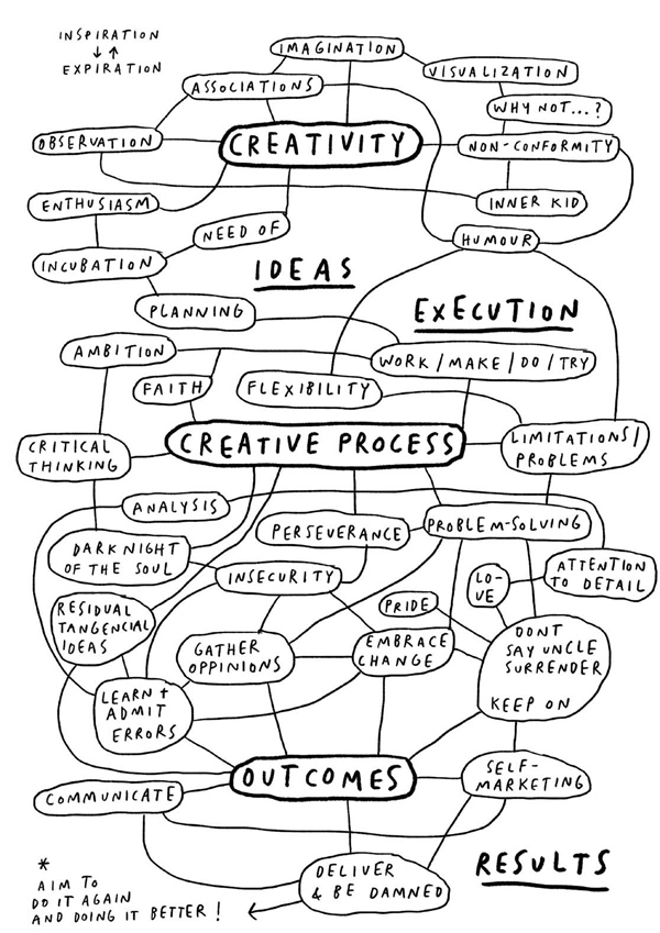 Creative process mercedes Leon 2